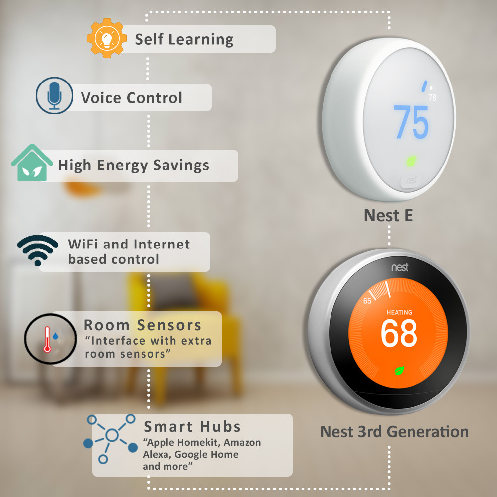 Heat Pump Thermostat - Choose The Right Thermostat For Heat Pumps - Nest 3 Wiring Diagram Heat Pump With Emergency Heat