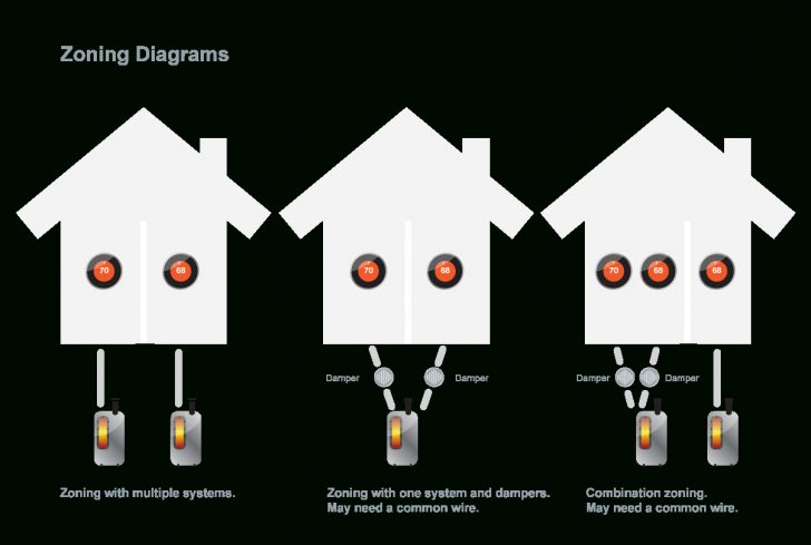 Nest Wiring Diagram Gas