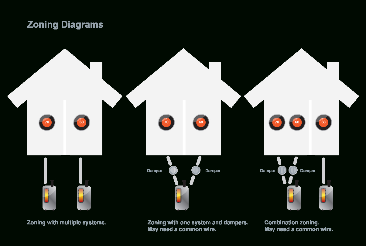 Learn About Zoned System Compatibility With Nest Thermostats - Nest Wiring Diagram Single Stage Heating Cooling