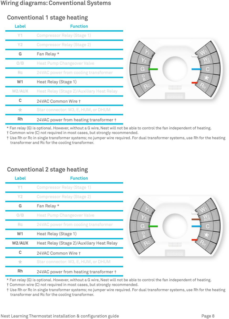 Nest Learning Thermostat Pro Installation & Configuration Guide - Pdf - Nest Wiring Diagram For Heat Pump Two Stage Heat One Stage Cooling